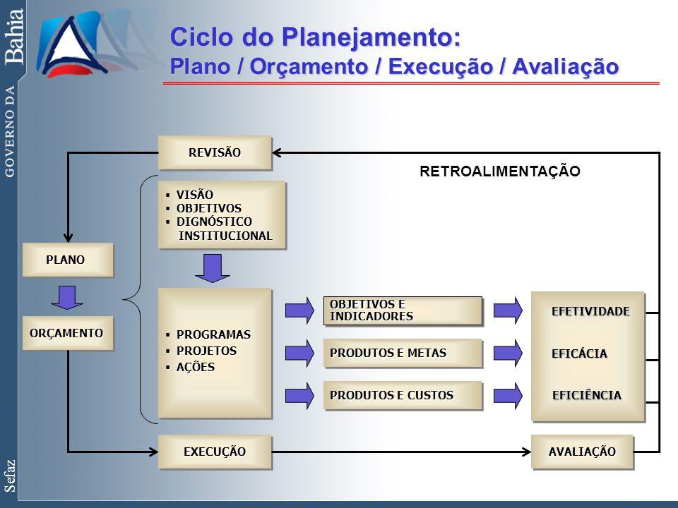 Sefaz Ciclo do Planejamento: Plano / Orçamento / Execução / Avaliação REVISÃOREVISÃO  VISÃO  OBJETIVOS  DIGNÓSTICO INSTITUCIONAL INSTITUCIONAL  VISÃO  OBJETIVOS  DIGNÓSTICO INSTITUCIONAL INSTITUCIONAL  PROGRAMAS  PROJETOS  AÇÕES  PROGRAMAS  PROJETOS  AÇÕES EXECUÇÃOEXECUÇÃO PRODUTOS E METAS PRODUTOS E CUSTOS OBJETIVOS E INDICADORES PLANO PLANO ORÇAMENTOORÇAMENTO AVALIAÇÃOAVALIAÇÃO RETROALIMENTAÇÃO EFETIVIDADE EFICÁCIA EFICIÊNCIA