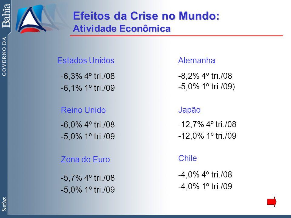 Sefaz Estados Unidos -6,3% 4º tri./08 -6,1% 1º tri./09 Reino Unido -6,0% 4º tri./08 -5,0% 1º tri./09 Zona do Euro -5,7% 4º tri./08 -5,0% 1º tri./09 Alemanha -8,2% 4º tri./08 -5,0% 1º tri./09) Japão -12,7% 4º tri./08 -12,0% 1º tri./09 Chile -4,0% 4º tri./08 -4,0% 1º tri./09 Efeitos da Crise no Mundo: Atividade Econômica