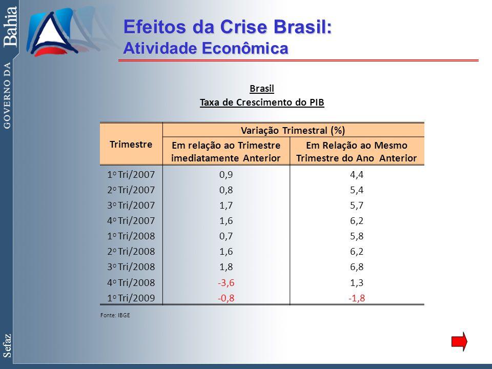 Sefaz Efeitos da Crise Brasil: Atividade Econômica Brasil Taxa de Crescimento do PIB Variação Trimestral (%) Trimestre Em relação ao Trimestre imediatamente Anterior Em Relação ao Mesmo Trimestre do Ano Anterior 1 o Tri/20070,94,4 2 o Tri/20070,85,4 3 o Tri/20071,75,7 4 o Tri/20071,66,2 1 o Tri/20080,75,8 2 o Tri/20081,66,2 3 o Tri/20081,86,8 4 o Tri/2008-3,61,3 1 o Tri/2009-0,8-1,8 Fonte: IBGE