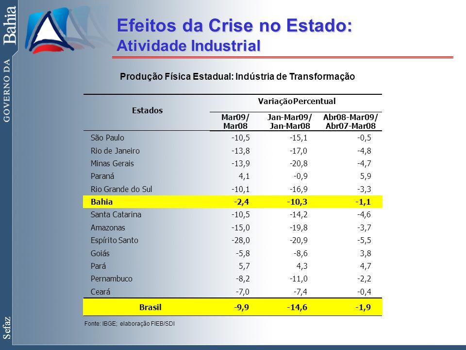 Sefaz Efeitos da Crise no Estado: Atividade Industrial Produção Física Estadual: Indústria de Transformação Variação Percentual Estados Mar09/ Mar08 Jan-Mar09/ Jan-Mar08 Abr08-Mar09/ Abr07-Mar08 São Paulo -10,5 -15,1 -0,5 Rio de Janeiro -13,8 -17,0 -4,8 Minas Gerais -13,9 -20,8 -4,7 Paraná 4,1 -0,9 5,9 Rio Grande do Sul -10,1 -16,9 -3,3 Bahia -2,4 -10,3 -1,1 Santa Catarina -10,5 -14,2 -4,6 Amazonas -15,0 -19,8 -3,7 Espírito Santo -28,0 -20,9 -5,5 Goiás -5,8 -8,6 3,8 Pará 5,7 4,3 4,7 Pernambuco -8,2 -11,0 -2,2 Ceará -7,0 -7,4 -0,4 Brasil -9,9 -14,6 -1,9 Fonte: IBGE; elaboração FIEB/SDI