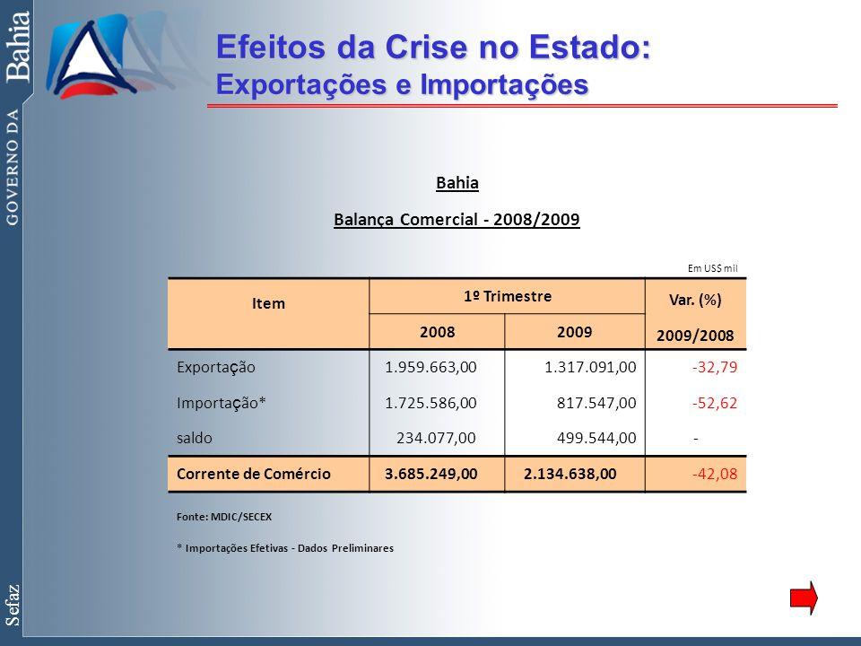 Sefaz Efeitos da Crise no Estado: Exportações e Importações Bahia Balança Comercial - 2008/2009 Em US$ mil Item 1º Trimestre Var.