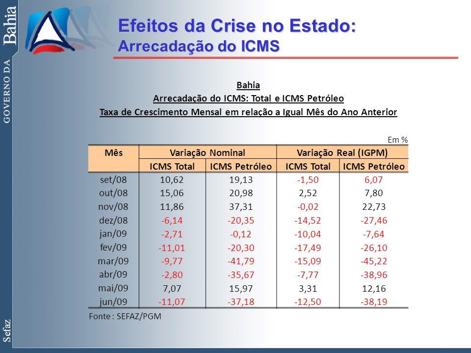 Sefaz Efeitos da Crise no Estado: Arrecadação do ICMS Bahia Arrecadação do ICMS: Total e ICMS Petróleo Taxa de Crescimento Mensal em relação a Igual Mês do Ano Anterior Em % Mês Variação NominalVariação Real (IGPM) ICMS TotalICMS PetróleoICMS TotalICMS Petróleo set/0810,6219,13-1,506,07 out/0815,0620,982,527,80 nov/0811,8637,31-0,0222,73 dez/08 -6,14-20,35-14,52-27,46 jan/09 -2,71-0,12-10,04-7,64 fev/09 -11,01-20,30-17,49-26,10 mar/09 -9,77-41,79-15,09-45,22 abr/09 -2,80-35,67-7,77-38,96 mai/09 7,0715,973,3112,16 jun/09 -11,07-37,18-12,50-38,19 Fonte : SEFAZ/PGM