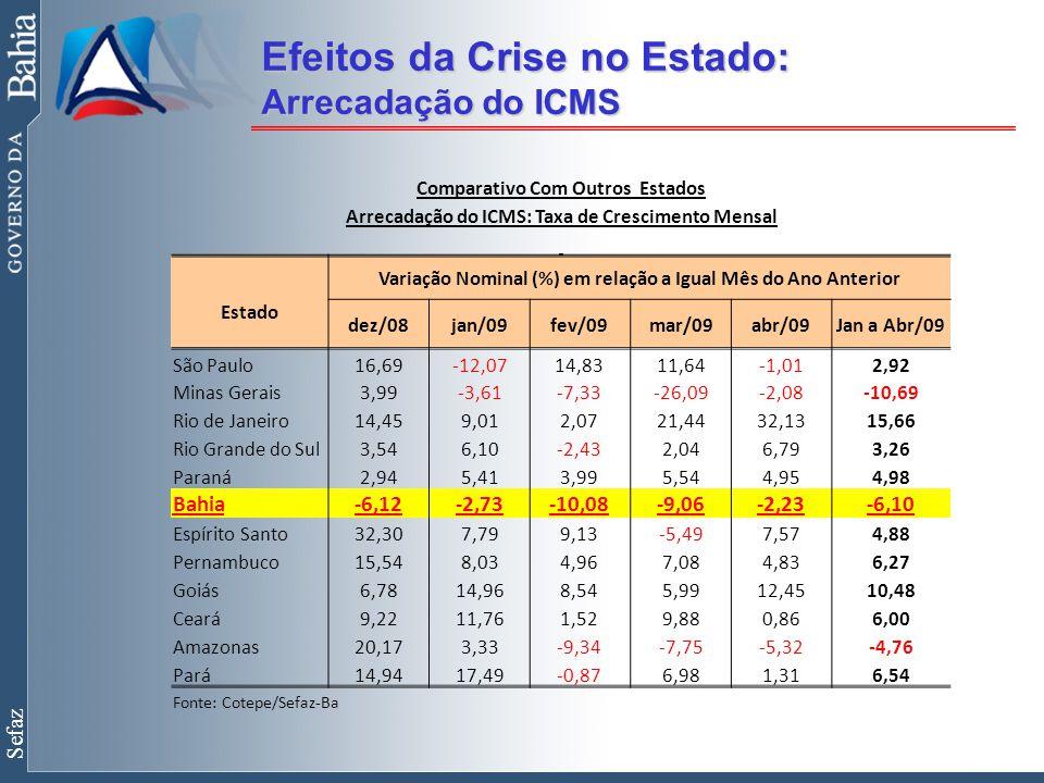 Sefaz Efeitos da Crise no Estado: Arrecadação do ICMS Comparativo Com Outros Estados Arrecadação do ICMS: Taxa de Crescimento Mensal Estado Variação Nominal (%) em relação a Igual Mês do Ano Anterior dez/08jan/09fev/09mar/09abr/09Jan a Abr/09 São Paulo16,69-12,0714,8311,64-1,012,92 Minas Gerais3,99-3,61-7,33-26,09-2,08-10,69 Rio de Janeiro14,459,012,0721,4432,1315,66 Rio Grande do Sul3,546,10-2,432,046,793,26 Paraná2,945,413,995,544,954,98 Bahia-6,12-2,73-10,08-9,06-2,23-6,10 Espírito Santo32,307,799,13-5,497,574,88 Pernambuco15,548,034,967,084,836,27 Goiás6,7814,968,545,9912,4510,48 Ceará9,2211,761,529,880,866,00 Amazonas20,173,33-9,34-7,75-5,32-4,76 Pará14,9417,49-0,876,981,316,54 Fonte: Cotepe/Sefaz-Ba
