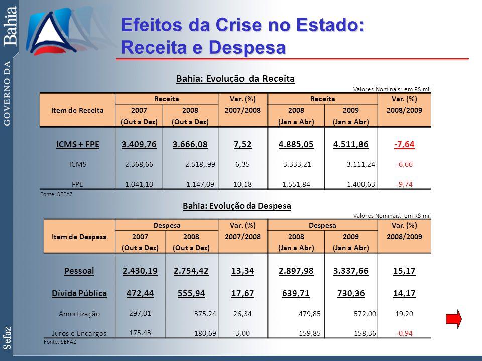 Sefaz Efeitos da Crise no Estado: Receita e Despesa Bahia: Evolução da Receita Valores Nominais: em R$ mil ReceitaVar.
