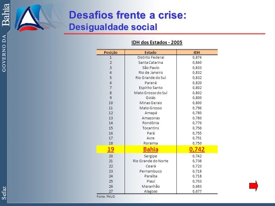Sefaz Desafios frente a crise: Desigualdade social IDH dos Estados - 2005 PosiçãoEstadoIDH 1Distrito Federal0,874 2Santa Catarina0,840 3São Paulo0,833 4Rio de Janeiro0,832 5Rio Grande do Sul0,832 6Paraná0,820 7Espírito Santo0,802 8Mato Grosso do Sul0,802 9Goiás0,800 10Minas Gerais0,800 11Mato Grosso0,796 12Amapá0,780 13Amazonas0,780 14Rondônia0,776 15Tocantins0,756 16Pará0,755 17Acre0,751 18Roraima0,750 19Bahia0,742 20Sergipe0,742 21Rio Grande do Norte0,738 22Ceará0,723 23Pernambuco0,718 24Paraíba0,718 25Piauí0,703 26Maranhão0,683 27Alagoas0,677 Fonte: PNUD