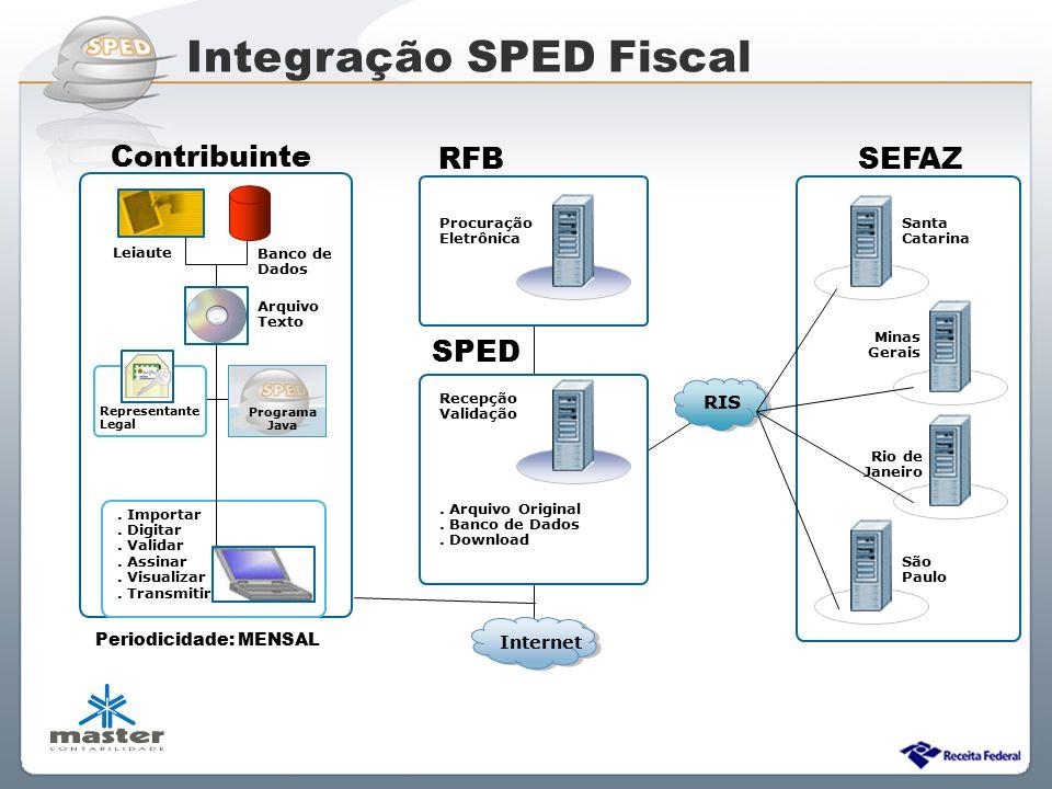 Sistema Público de Escrituração Digital RIS Santa Catarina São Paulo Minas Gerais Rio de Janeiro Leiaute Banco de Dados. Importar. Digitar. Validar. A