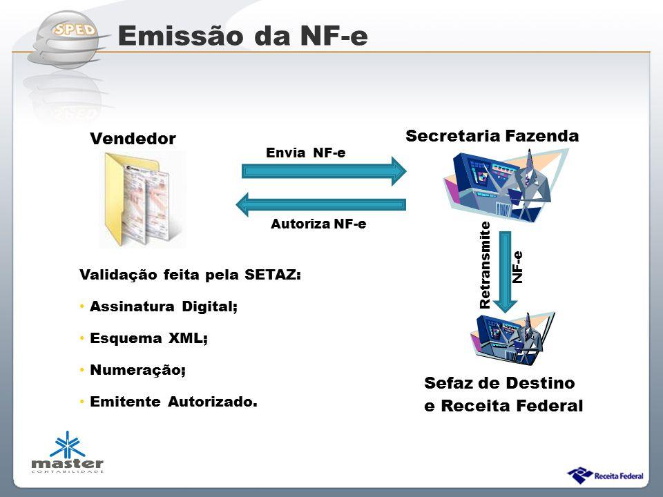 Sistema Público de Escrituração Digital Vendedor Secretaria Fazenda Validação feita pela SETAZ: Assinatura Digital; Esquema XML; Numeração; Emitente A