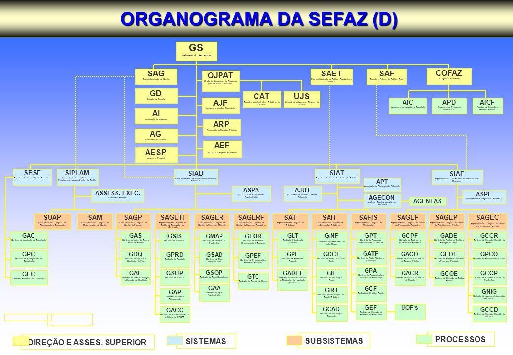 ORGANOGRAMA DA SEFAZ (D)