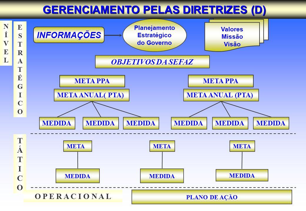 ESTRATÉGICOESTRATÉGICO NÍVELNÍVEL TÁTICOTÁTICO MEDIDA META INFORMAÇÕES Planejamento Estratégico do Governo OBJETIVOS DA SEFAZ Valores Missão Visão O P E R A C I O N A L MEDIDA META ANUAL (PTA) META PPA META ANUAL( PTA) PLANO DE AÇÃO META PPA GERENCIAMENTO PELAS DIRETRIZES (D)