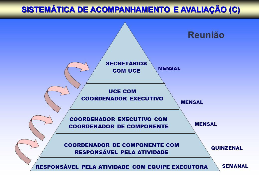 COORDENADOR EXECUTIVO COM COORDENADOR DE COMPONENTE SECRETÁRIOS COM UCE UCE COM COORDENADOR EXECUTIVO COORDENADOR DE COMPONENTE COM RESPONSÁVEL PELA ATIVIDADE RESPONSÁVEL PELA ATIVIDADE COM EQUIPE EXECUTORA MENSAL QUINZENAL SEMANAL SISTEMÁTICA DE ACOMPANHAMENTO E AVALIAÇÃO (C) Reunião