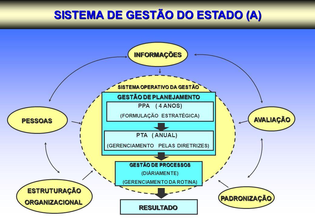 SISTEMA DE GESTÃO DO ESTADO (A) PADRONIZAÇÃO ESTRUTURAÇÃO ESTRUTURAÇÃOORGANIZACIONAL PESSOAS RESULTADO AVALIAÇÃO INFORMAÇÕES INFORMAÇÕES GESTÃO DE PROCESSOS (DIÁRIAMENTE) (GERENCIAMENTO DA ROTINA) SISTEMA OPERATIVO DA GESTÃO PPA ( 4 ANOS) (FORMULAÇÃO ESTRATÉGICA) PTA ( ANUAL) (GERENCIAMENTO PELAS DIRETRIZES) GESTÃO DE PLANEJAMENTO