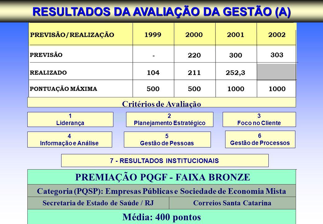 PREVISÃO/REALIZAÇÃO1999200020012002 PREVISÃO -220300303 REALIZADO 104211252,3 PONTUAÇÃO MÁXIMA 500 1000 Categoria (PQSP): Empresas Públicas e Sociedade de Economia Mista PREMIAÇÃO PQGF - FAIXA BRONZE Secretaria de Estado de Saúde / RJCorreios Santa Catarina Média: 400 pontos RESULTADOS DA AVALIAÇÃO DA GESTÃO (A) 7 - RESULTADOS INSTITUCIONAIS 1 Liderança 2 Planejamento Estratégico 3 Foco no Cliente 6 Gestão de Processos 4 Informação e Análise 5 Gestão de Pessoas Critérios de Avaliação