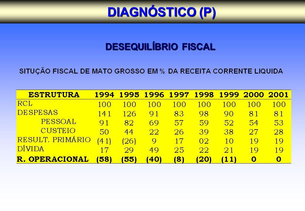 DESEQUILÍBRIO FISCAL DESEQUILÍBRIO FISCAL DIAGNÓSTICO (P)