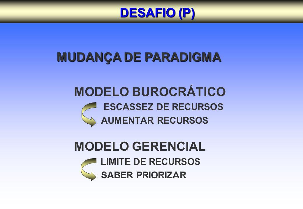 MODELO BUROCRÁTICO ESCASSEZ DE RECURSOS AUMENTAR RECURSOS MODELO GERENCIAL LIMITE DE RECURSOS SABER PRIORIZAR DESAFIO (P) DESAFIO (P) MUDANÇA DE PARADIGMA