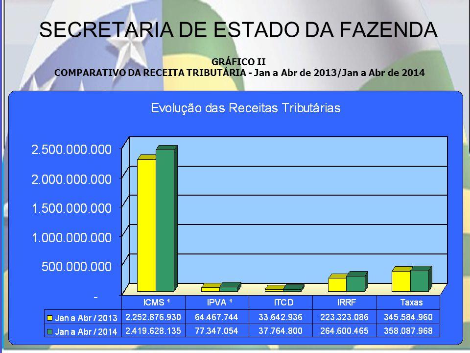 SECRETARIA DE ESTADO DA FAZENDA GRÁFICO II COMPARATIVO DA RECEITA TRIBUTÁRIA - Jan a Abr de 2013/Jan a Abr de 2014