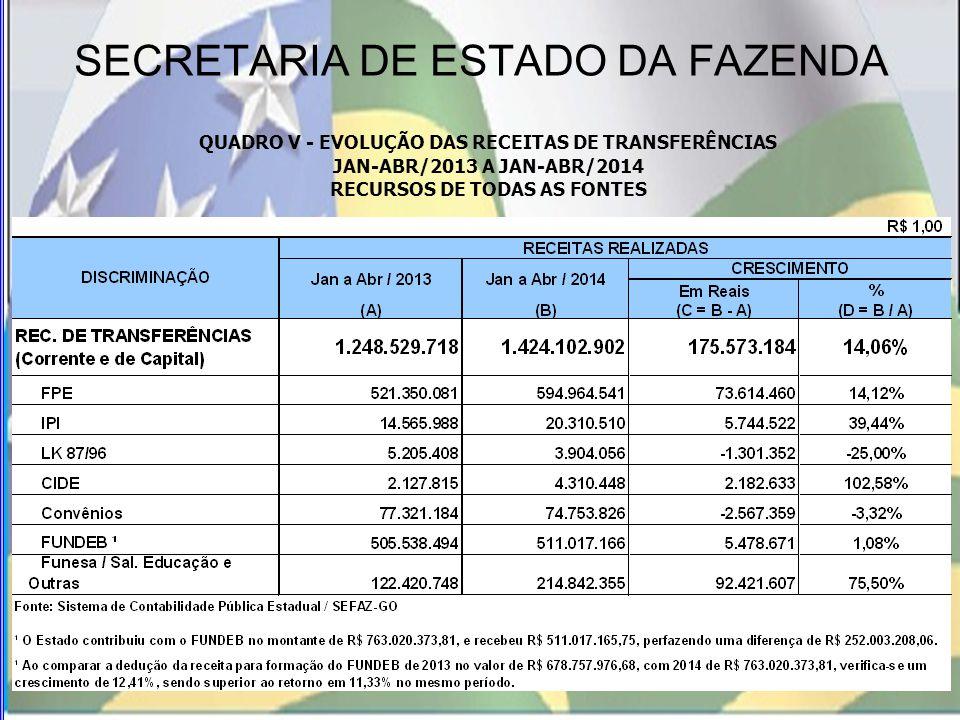 SECRETARIA DE ESTADO DA FAZENDA QUADRO V - EVOLUÇÃO DAS RECEITAS DE TRANSFERÊNCIAS JAN-ABR/2013 A JAN-ABR/2014 RECURSOS DE TODAS AS FONTES