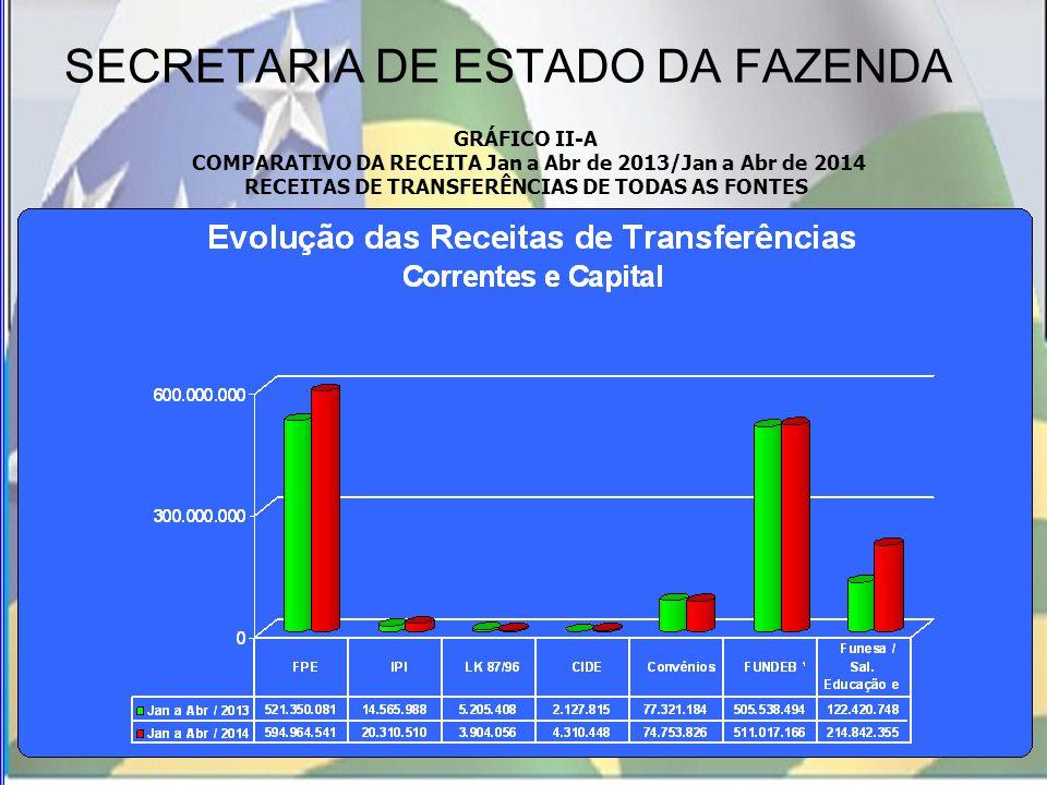 SECRETARIA DE ESTADO DA FAZENDA GRÁFICO II-A COMPARATIVO DA RECEITA Jan a Abr de 2013/Jan a Abr de 2014 RECEITAS DE TRANSFERÊNCIAS DE TODAS AS FONTES