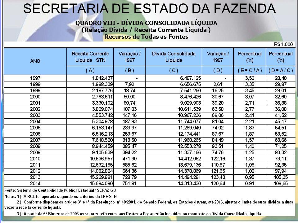 SECRETARIA DE ESTADO DA FAZENDA QUADRO VIII - DÍVIDA CONSOLIDADA LÍQUIDA (Relação Dívida / Receita Corrente Líquida ) Recursos de Todas as Fontes