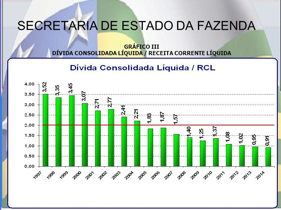 SECRETARIA DE ESTADO DA FAZENDA GRÁFICO III DÍVIDA CONSOLIDADA LÍQUIDA / RECEITA CORRENTE LÍQUIDA