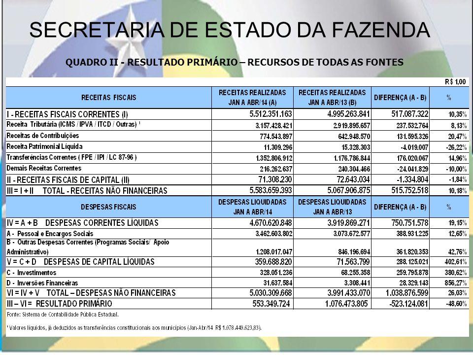 SECRETARIA DE ESTADO DA FAZENDA QUADRO II - RESULTADO PRIMÁRIO – RECURSOS DE TODAS AS FONTES