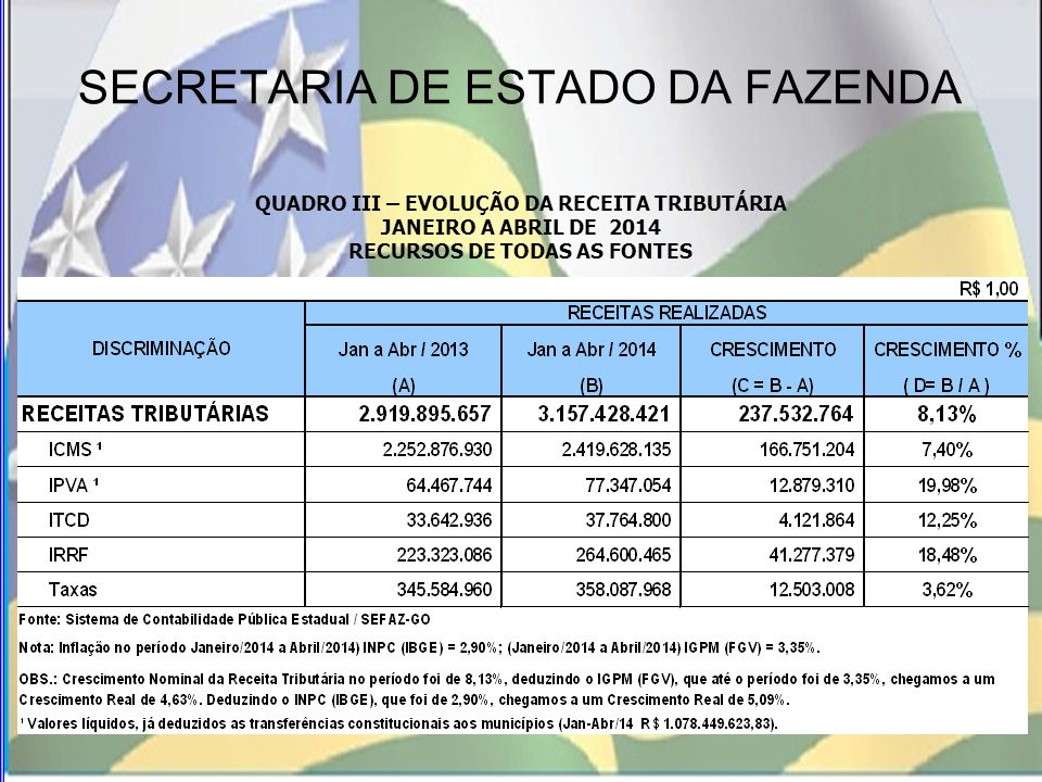 SECRETARIA DE ESTADO DA FAZENDA QUADRO IV COMPARATIVO DA RECEITA TRIBUTÁRIA PREVISTA COM A REALIZADA PERÍODO: JANEIRO A ABRIL / 2014 RECURSOS DE TODAS AS FONTES