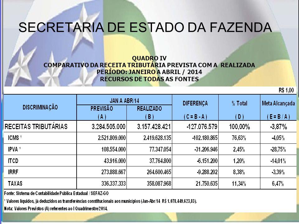 SECRETARIA DE ESTADO DA FAZENDA PRINCIPAIS AÇÕES DO PODER EXECUTIVO OBJETIVANDO O CUMPRIMENTO DAS METAS FISCAIS 2.