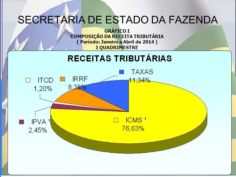 SECRETARIA DE ESTADO DA FAZENDA GRÁFICO I COMPOSIÇÃO DA RECEITA TRIBUTÁRIA ( Período: Janeiro a Abril de 2014 ) I QUADRIMESTRE