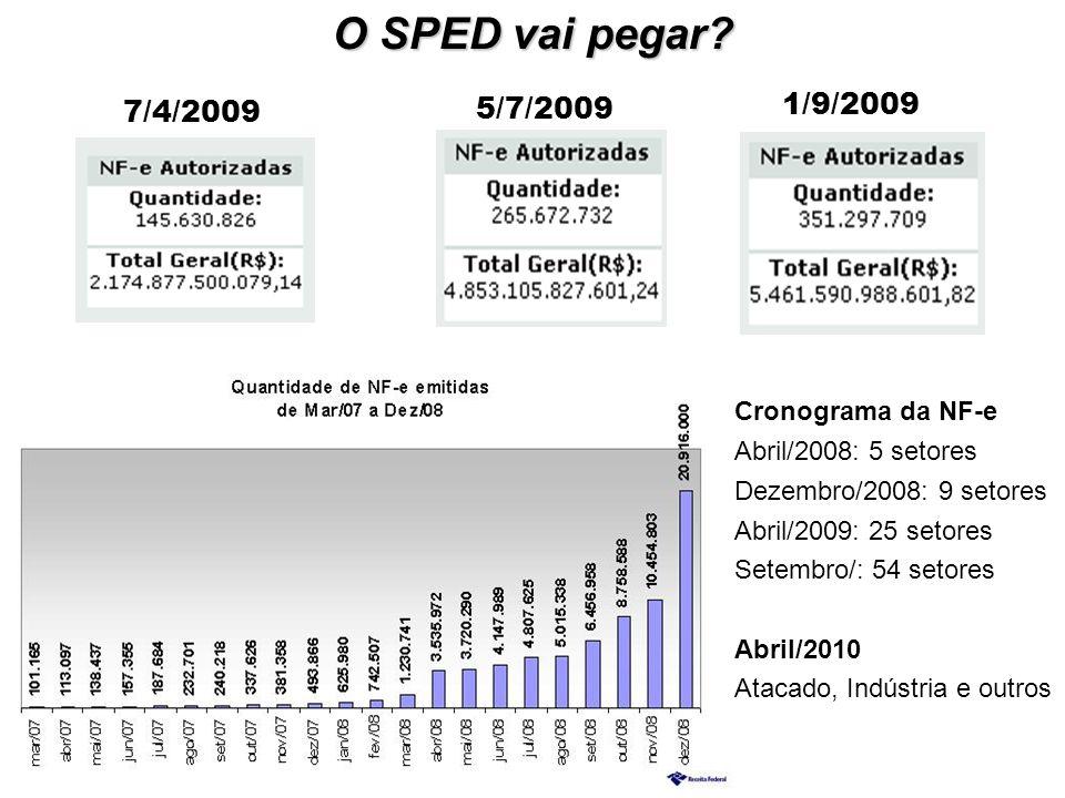 O SPED vai pegar? 7/4/2009 Cronograma da NF-e Abril/2008: 5 setores Dezembro/2008: 9 setores Abril/2009: 25 setores Setembro/: 54 setores Abril/2010 A