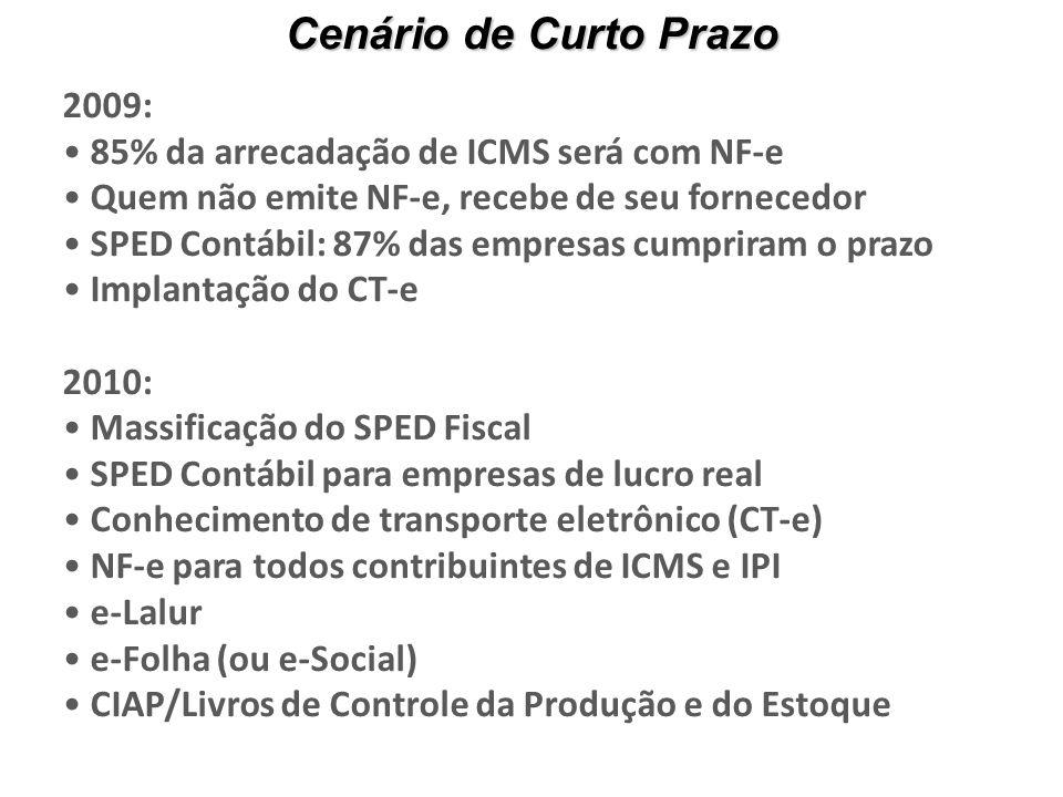 2009: 85% da arrecadação de ICMS será com NF-e Quem não emite NF-e, recebe de seu fornecedor SPED Contábil: 87% das empresas cumpriram o prazo Implantação do CT-e 2010: Massificação do SPED Fiscal SPED Contábil para empresas de lucro real Conhecimento de transporte eletrônico (CT-e) NF-e para todos contribuintes de ICMS e IPI e-Lalur e-Folha (ou e-Social) CIAP/Livros de Controle da Produção e do Estoque Cenário de Curto Prazo