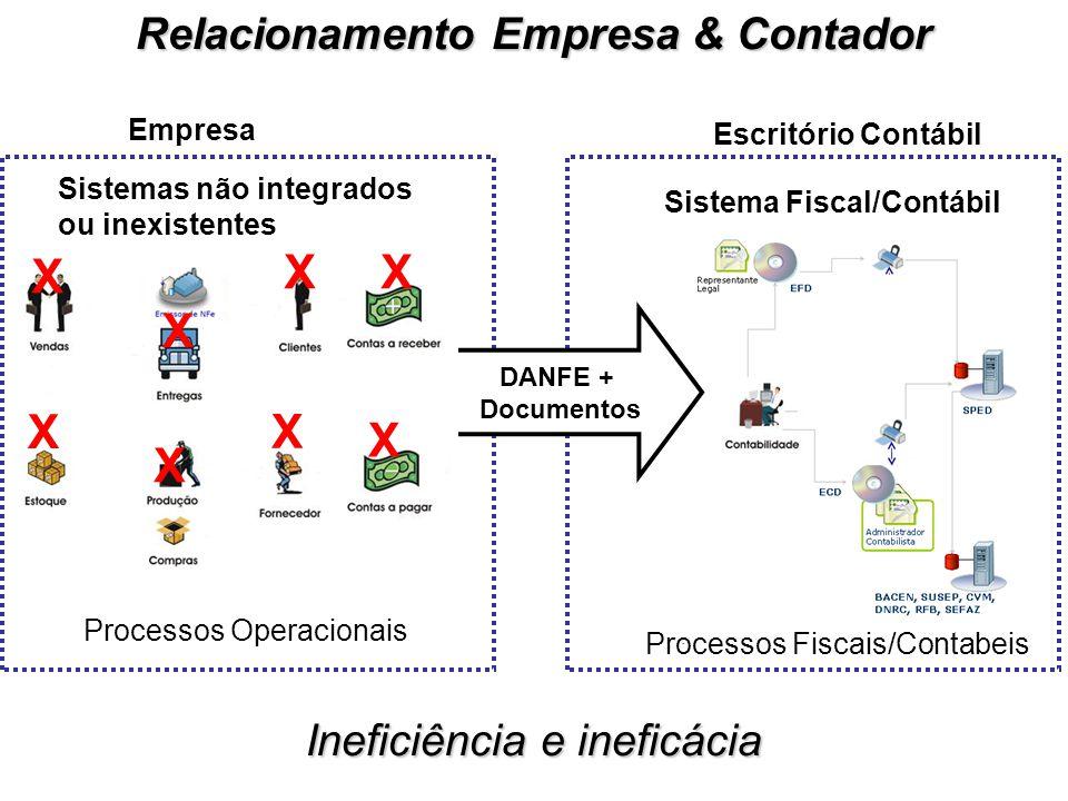Relacionamento Empresa & Contador Sistema Fiscal/Contábil Processos Fiscais/Contabeis Processos Operacionais Sistemas não integrados ou inexistentes DANFE + Documentos Empresa Escritório Contábil X X X X X X X X Ineficiência e ineficácia