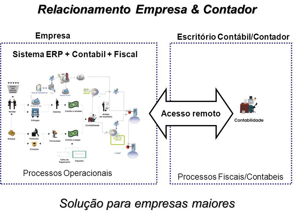 Processos Fiscais/Contabeis Processos Operacionais Sistema ERP + Contabil + Fiscal Empresa Escritório Contábil/Contador ECD Administrador Contabilista