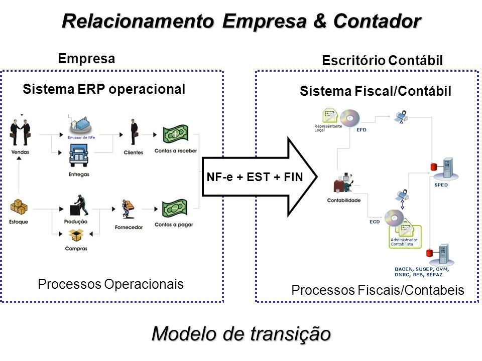 Sistema Fiscal/Contábil Processos Fiscais/Contabeis Processos Operacionais Sistema ERP operacional NF-e + EST + FIN Empresa Escritório Contábil Relacionamento Empresa & Contador Modelo de transição