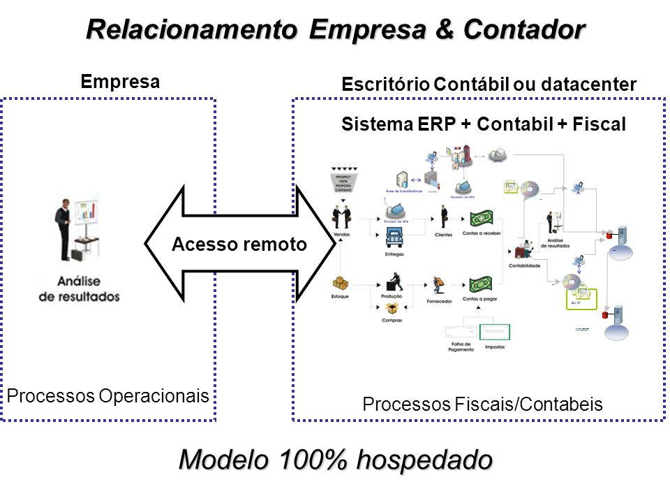 Processos Fiscais/Contabeis Processos Operacionais Sistema ERP + Contabil + Fiscal Empresa Escritório Contábil ou datacenter ECD Administrador Contabi