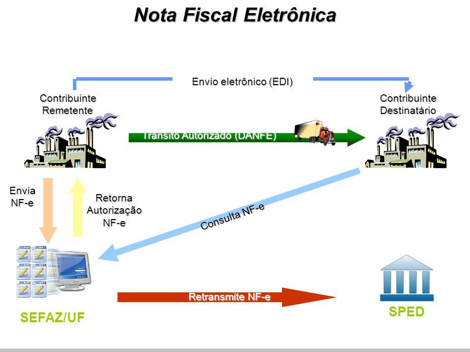 RetornaAutorizaçãoNF-e Envio eletrônico (EDI) Trânsito Autorizado (DANFE) Retransmite NF-e Consulta NF-e ContribuinteRemetente ContribuinteDestinatá