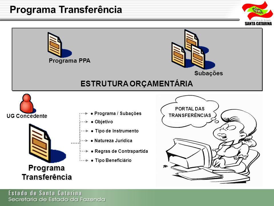 Secretaria de Estado da Fazenda de Santa Catarina – SEF/SC Indra Politec UG Concedente ESTRUTURA ORÇAMENTÁRIA Programa PPA Subações Programa Transferê