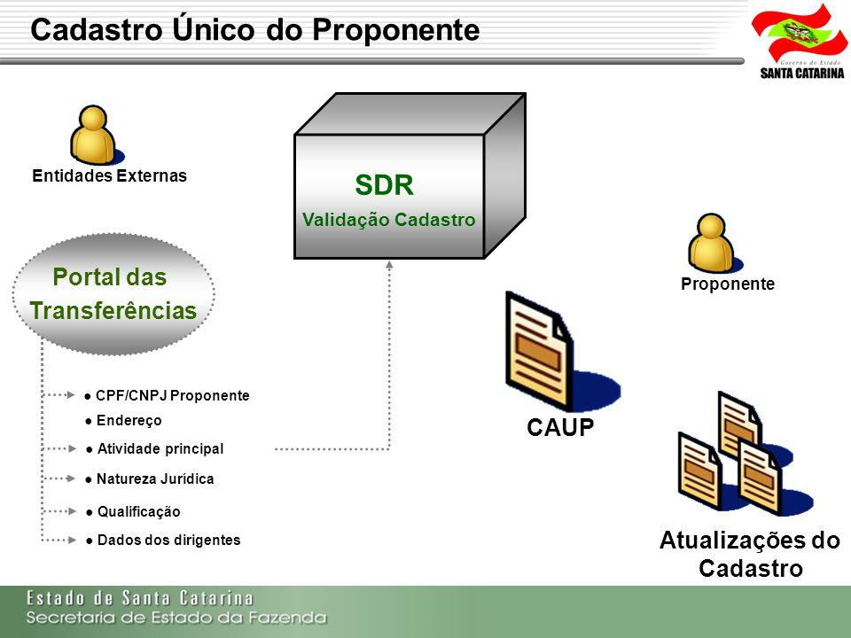Secretaria de Estado da Fazenda de Santa Catarina – SEF/SC Indra Politec Cadastro Único do Proponente CAUP Entidades Externas Atualizações do Cadastro