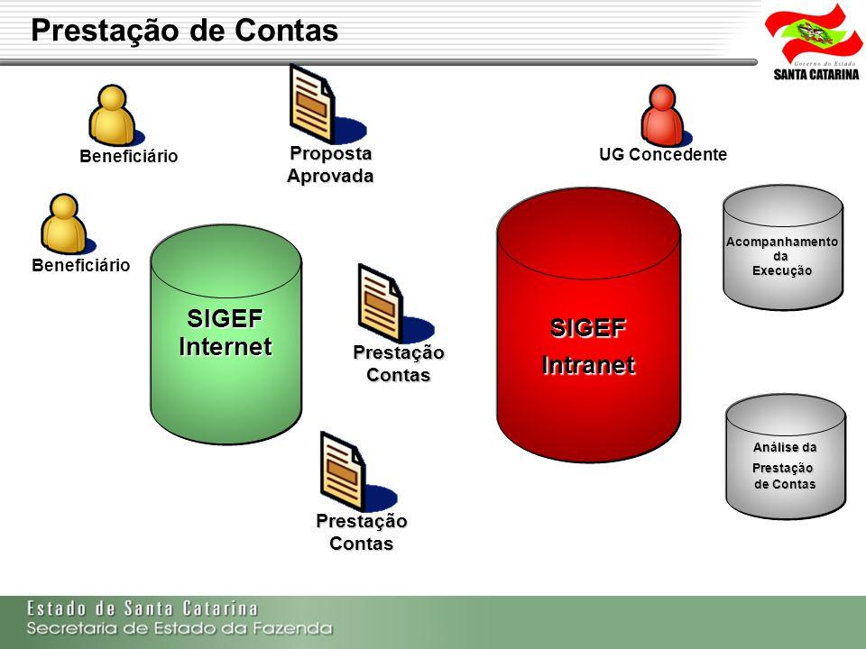 Secretaria de Estado da Fazenda de Santa Catarina – SEF/SC Indra Politec Beneficiário SIGEFIntranet UG Concedente SIGEFInternet Prestação Contas Propo
