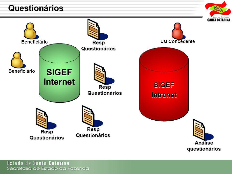 Secretaria de Estado da Fazenda de Santa Catarina – SEF/SC Indra Politec Beneficiário SIGEFIntranet UG Concedente SIGEFInternet Resp Questionários Aná