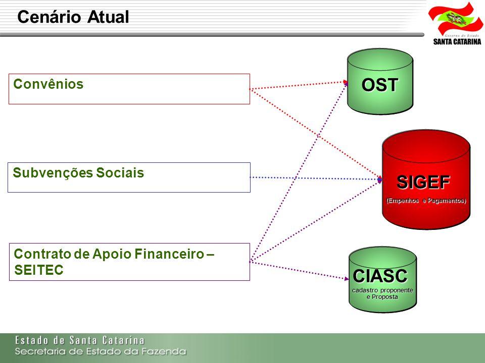 Secretaria de Estado da Fazenda de Santa Catarina – SEF/SC Indra Politec Cenário Atual Convênios OST SIGEF (Empenhos e Pagamentos) CIASC cadastro prop