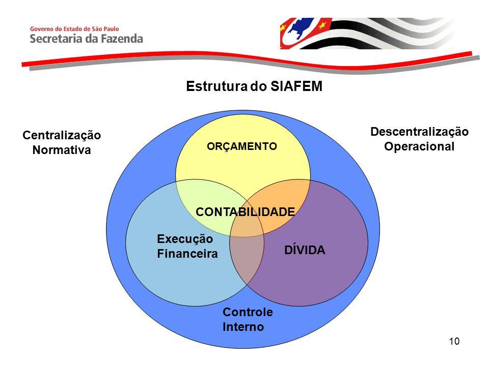 10 ORÇAMENTO CONTABILIDADE DÍVIDA Execução Financeira Controle Interno Centralização Normativa Descentralização Operacional Estrutura do SIAFEM