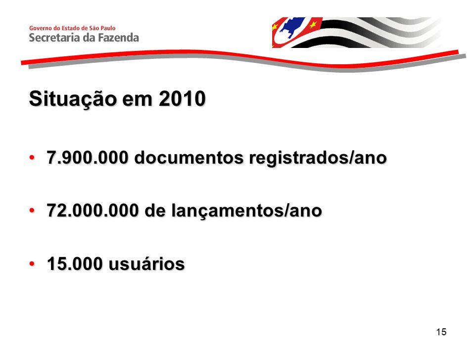 15 Situação em 2010 7.900.000 documentos registrados/ano7.900.000 documentos registrados/ano 72.000.000 de lançamentos/ano72.000.000 de lançamentos/ano 15.000 usuários15.000 usuários