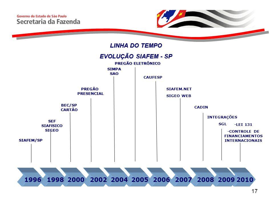 17 LINHA DO TEMPO EVOLUÇÃO SIAFEM - SP 201020092006 SIAFEM/SP SEFSIAFíSICOSIGEO BEC/SPCARTÃO PREGÃOPRESENCIAL SIMPASAO SIAFEM.NET SIGEO WEB 200520042002200019981996 PREGÃO ELETRÔNICO CAUFESP 20072008 CADIN INTEGRAÇÕES SGL -LEI 131 -CONTROLE DE FINANCIAMENTOS INTERNACIONAIS