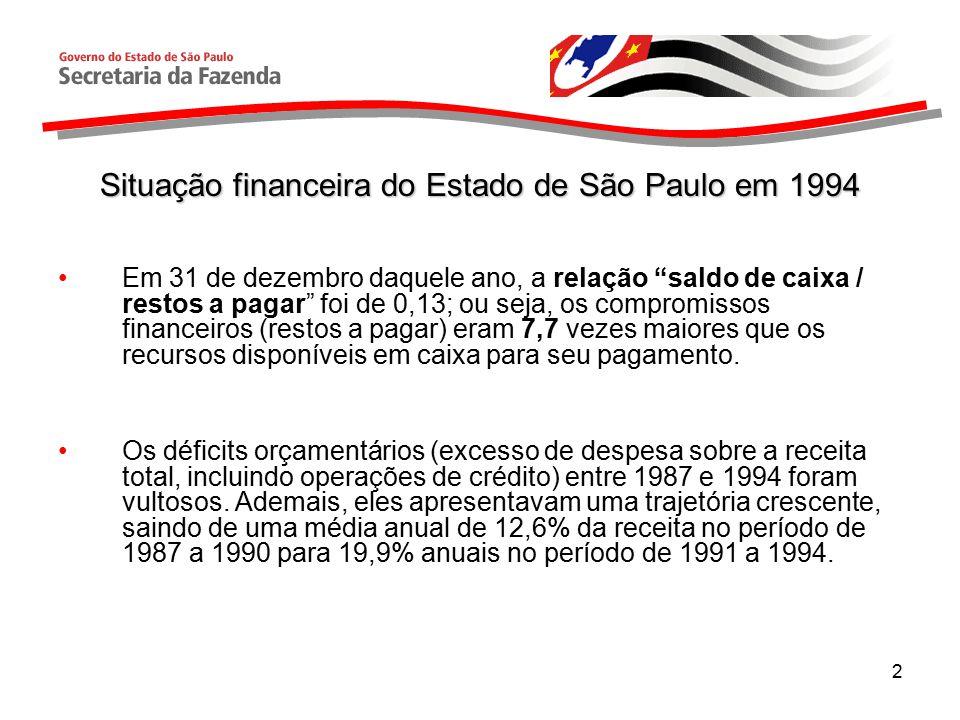 2 Situação financeira do Estado de São Paulo em 1994 Em 31 de dezembro daquele ano, a relação saldo de caixa / restos a pagar foi de 0,13; ou seja, os compromissos financeiros (restos a pagar) eram 7,7 vezes maiores que os recursos disponíveis em caixa para seu pagamento.