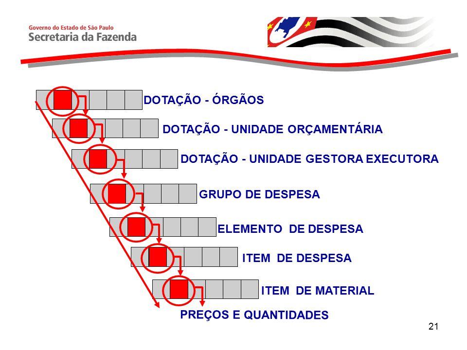 21 DOTAÇÃO - UNIDADE GESTORA EXECUTORA DOTAÇÃO - UNIDADE ORÇAMENTÁRIA PREÇOS E QUANTIDADES DOTAÇÃO - ÓRGÃOS GRUPO DE DESPESA ELEMENTO DE DESPESA ITEM DE DESPESA ITEM DE MATERIAL