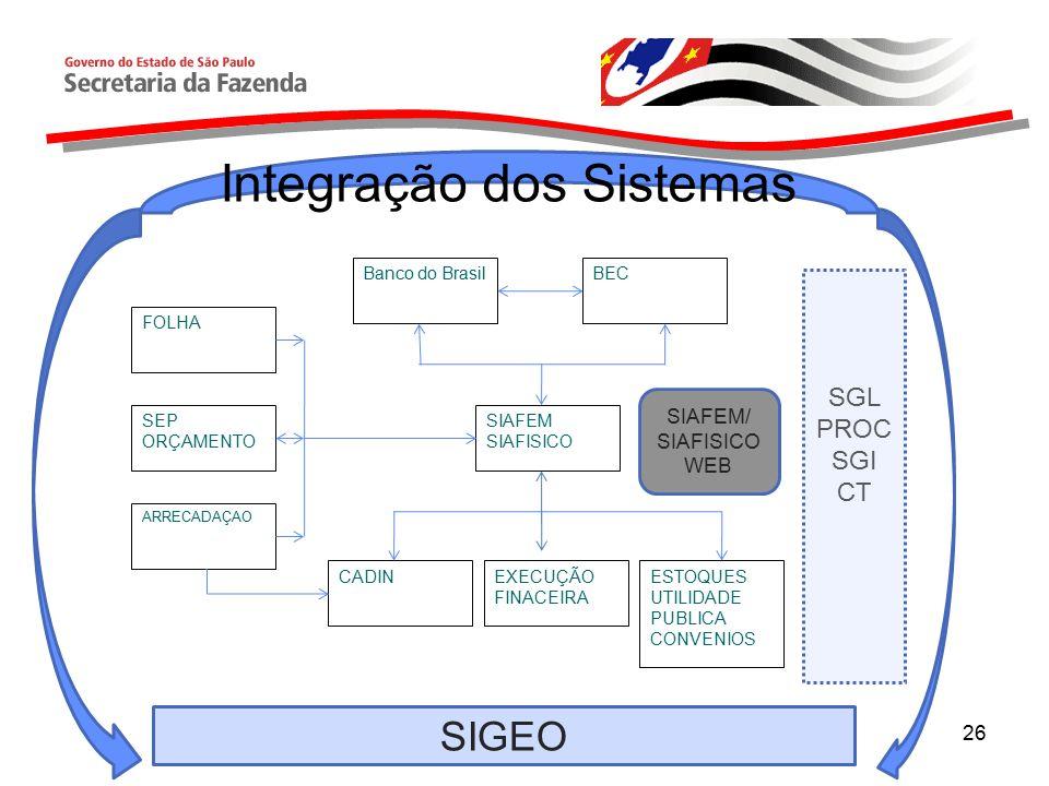 26 SEP ORÇAMENTO SIAFEM SIAFISICO CADIN BEC Banco do Brasil FOLHA ARRECADAÇAO EXECUÇÃO FINACEIRA ESTOQUES UTILIDADE PUBLICA CONVENIOS SIAFEM/ SIAFISICO WEB SIGEO Integração dos Sistemas SGL PROC SGI CT