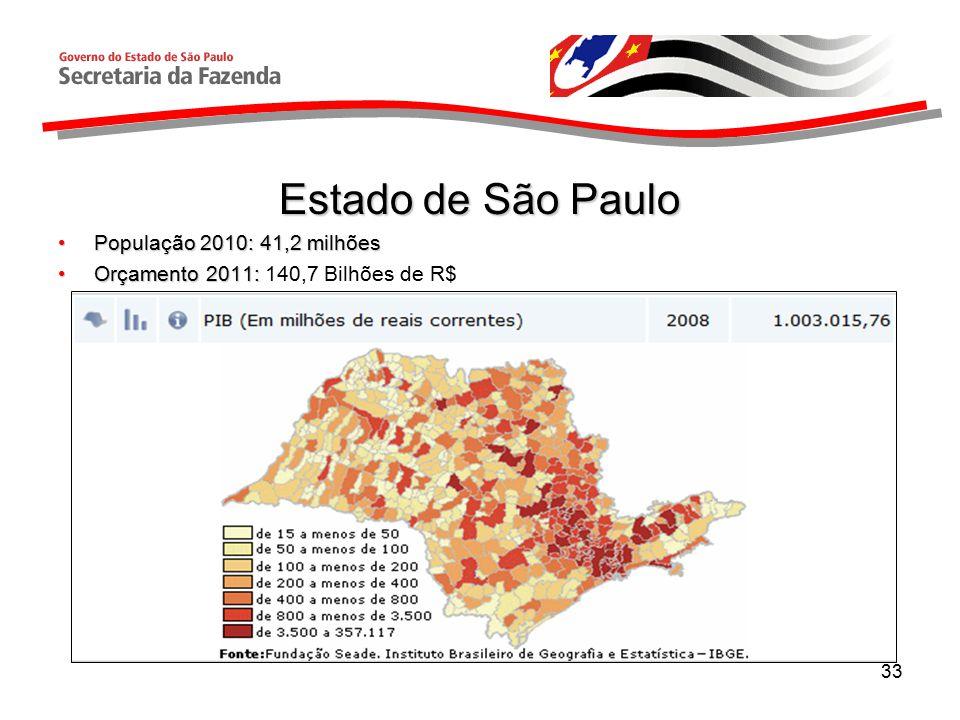 33 Estado de São Paulo População 2010: 41,2 milhõesPopulação 2010: 41,2 milhões Orçamento 2011:Orçamento 2011: 140,7 Bilhões de R$