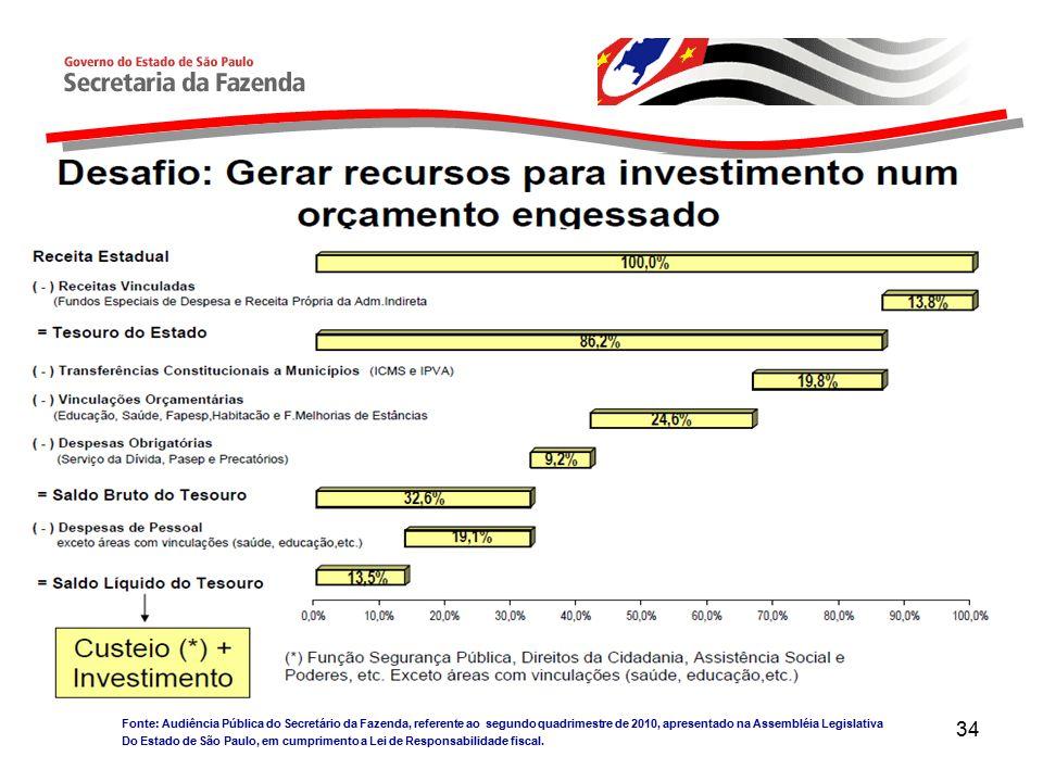 34 Fonte: Audiência Pública do Secretário da Fazenda, referente ao segundo quadrimestre de 2010, apresentado na Assembléia Legislativa Do Estado de São Paulo, em cumprimento a Lei de Responsabilidade fiscal.