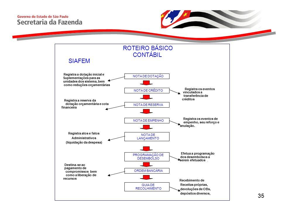 35 Registra a dotação inicial e Suplementações para as unidades dos sistema, bem como reduções orçamentárias Registra a reserva da dotação orçamentária e cota financeira Registra atos e fatos Administrativos (liquidação da despesa) Recebimento de Receitas próprias, devoluções de OBs, depósitos diversos, SIAFEM ROTEIRO BÁSICO CONTÁBIL NOTA DE DOTAÇÃO NOTA DE CRÉDITO NOTA DE RESERVA NOTA DE EMPENHO NOTA DE LANÇAMENTO PROGRAMAÇÃO DE DESEMBOLSO ORDEM BANCÁRIA GUIA DE RECOLHIMENTO Efetua a programação dos desembolsos a serem efetuados.