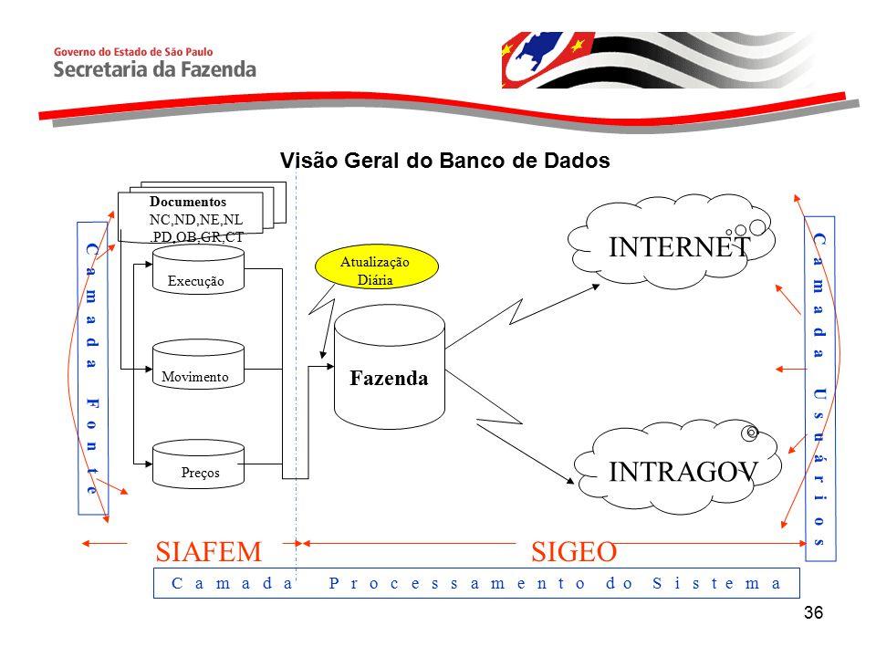 36 Execução Movimento Preços Fazenda INTERNET INTRAGOV Documentos NC,ND,NE,NL,PD,OB,GR,CT C a m a d a F o n t e C a m a d a U s u á r i o s SIAFEMSIGEO C a m a d a P r o c e s s a m e n t o d o S i s t e m a Atualização Diária Visão Geral do Banco de Dados