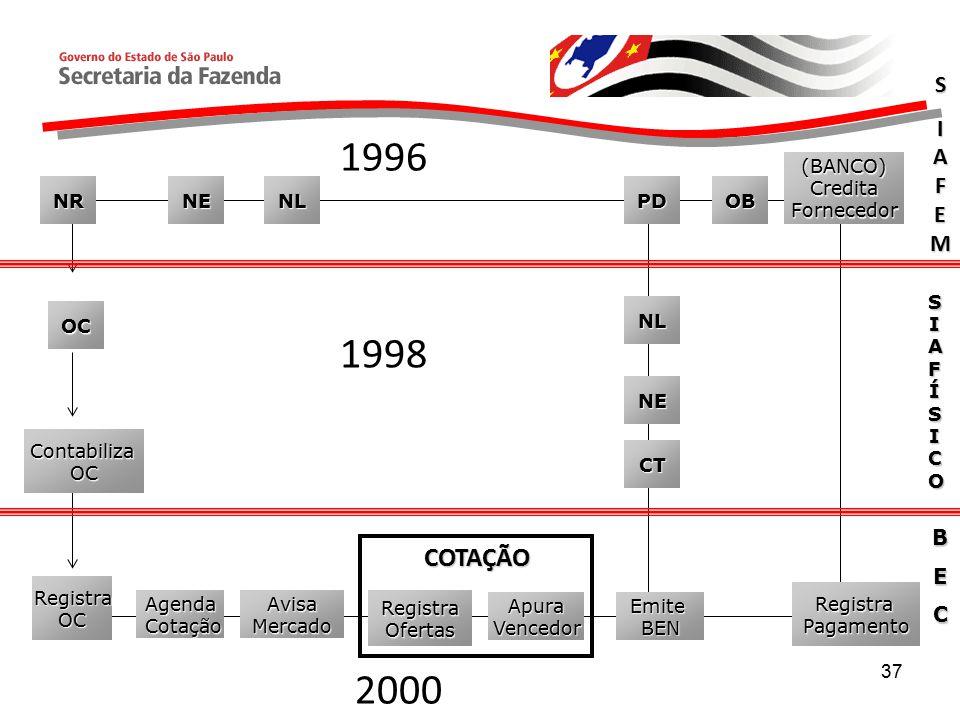 37 S SSIAFEMIAFEMSSIAFEMIAFEM SIAFÍSICOSIAFÍSICOSIAFÍSICOSIAFÍSICO NR OC BEC RegistraOC Agenda Cotação CotaçãoAvisaMercadoRegistraOfertas ApuraVencedor COTAÇÃO EmiteBEN NENL NL NE CT PDOB (BANCO)CreditaFornecedor RegistraPagamento ContabilizaOC 1996 1998 2000